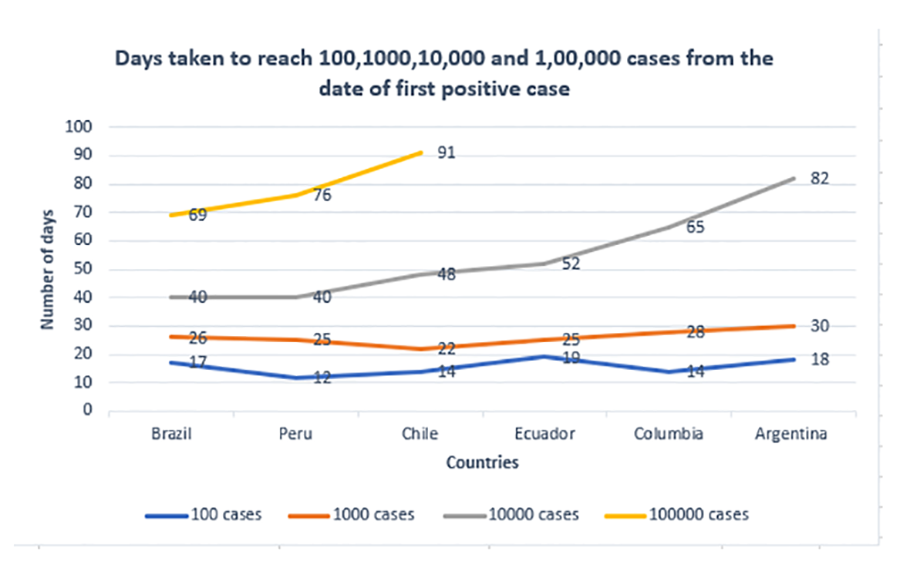 Figure2. Days to reach 100, 1000, 10,000 and 1, 00,000 cases from the date of first positive case