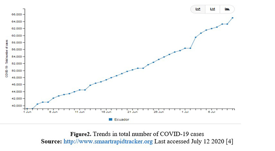 Figure2. Trends in total number of COVID-19 cases