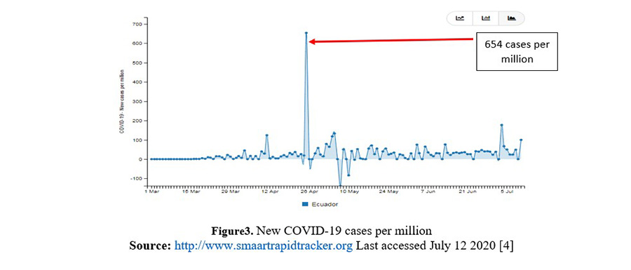 Figure3. New COVID-19 cases per million