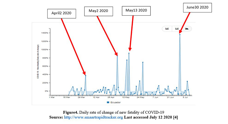 Figure4. Daily rate of change of new fatality of COVID-19
