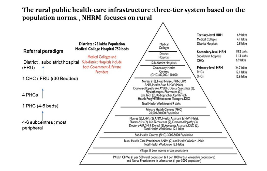 Introduction: Public Health System in India