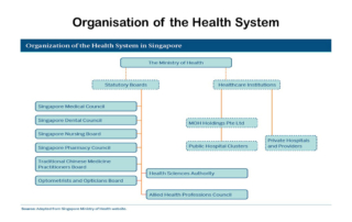 Health System of Singapore