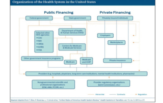 Public Health System of United States