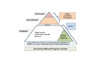 Public Health System of India